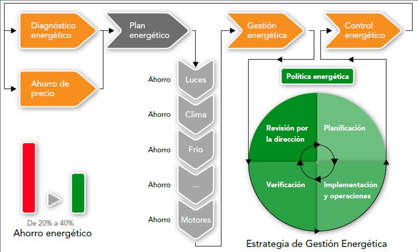 gestion-energetica