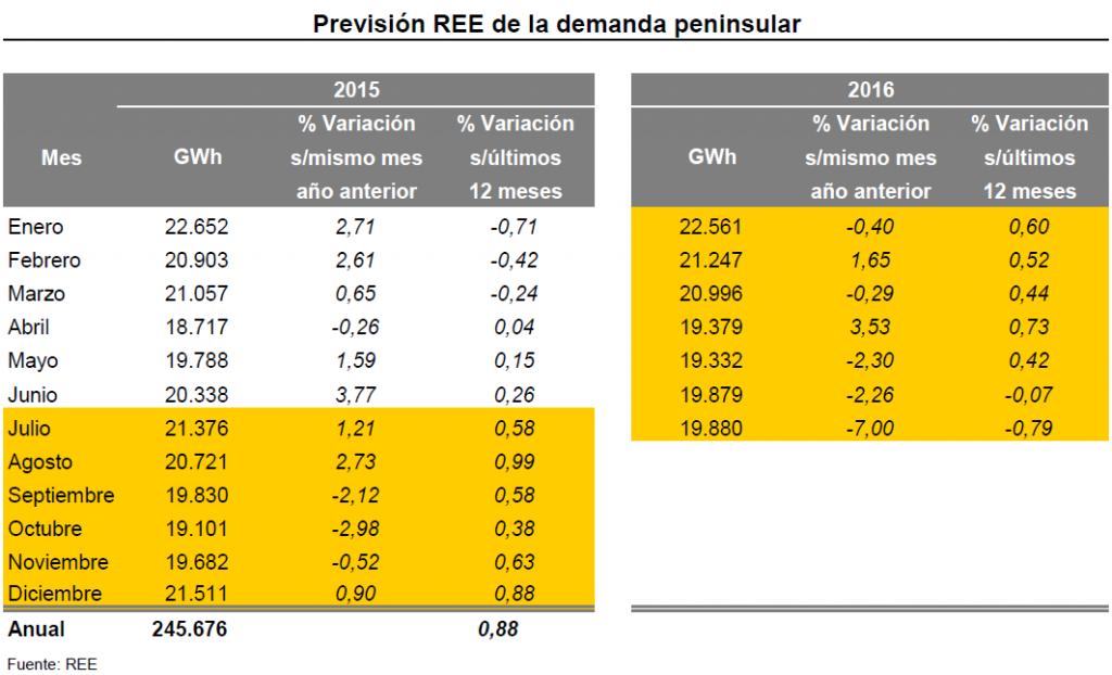 prevision_demanda