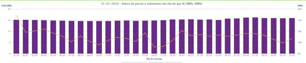 Precio del gas mes de julio