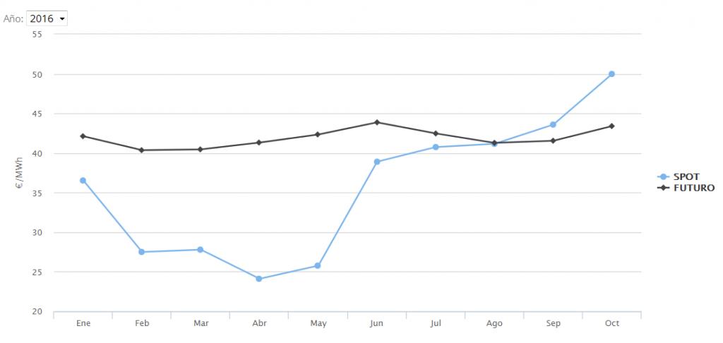 Figura 3: Precio de la electricidad del mercado mayorista y futuro mensual en 2016 (elaboración propia)